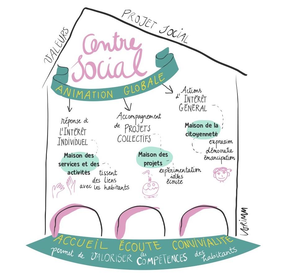 Qu'est-ce qu'un centre social?